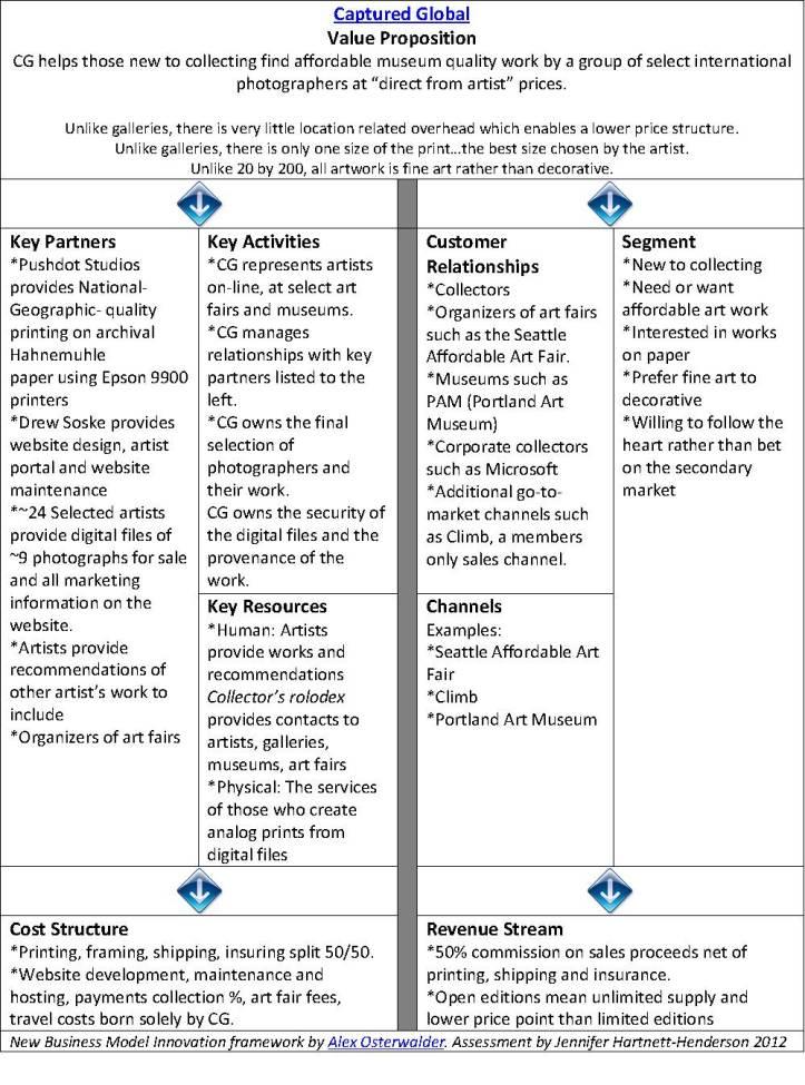 Captured Global Business Model Innovation Assessment