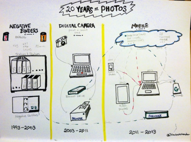 Sketchnote of 20 Years of Photo Storage (captured with an iPhone, edited in Perfectly Clear and Front View, by Jennifer Hartnett-Henderson ©2013