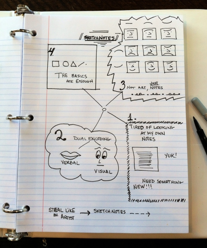 Sketchnote of what resonates with me from Mike Rohde's book Sketchnotes