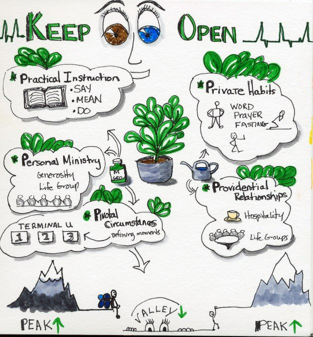 The Journey: Keep Both Eyes Open, Sermon by Pastor Hurmon Hamilton, Sketchnote by Jennifer Hartnett-Henderson