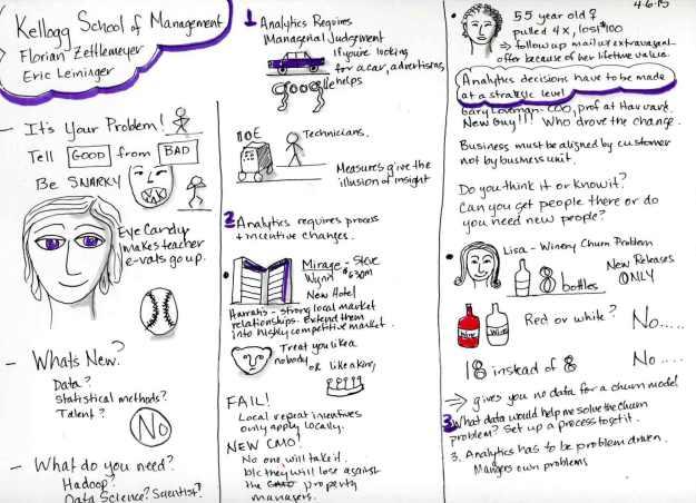 Sketchnote Page 1. Instructor Florian Zettlemeyer. Sketchnotes by Jennifer Hartnett-Henderson ©2015