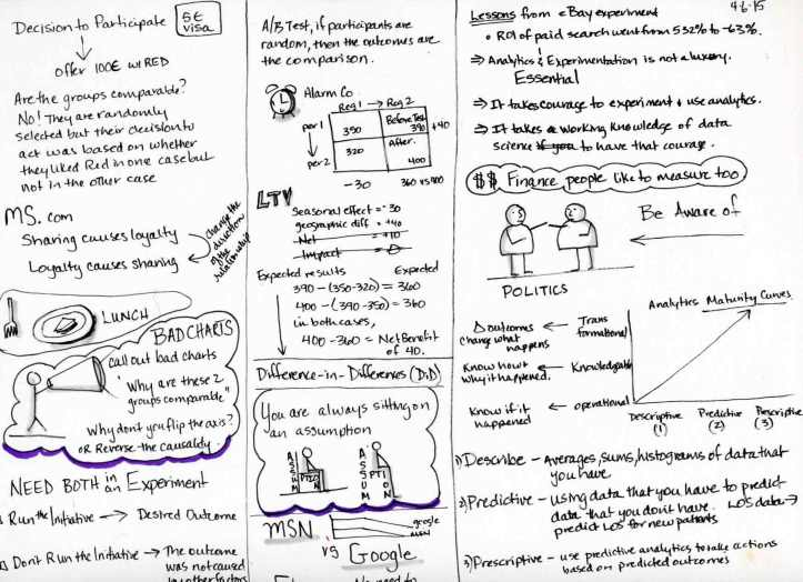 Instructor: Florian Zettlemeyer. Sketchnote by Jennifer Hartnett-Henderson ©2015
