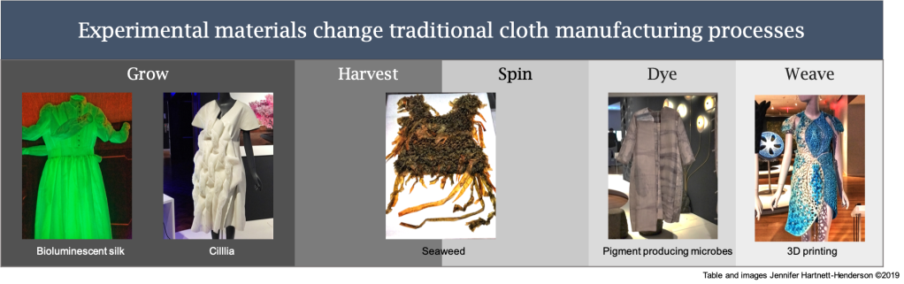 This is a table showing 5 different stages of a traditional textile manufacturing process: grow, harvest, spin, dye, weave. It also has photos of the 5 different materials in dress form. Each photo is covered in detail in the post.